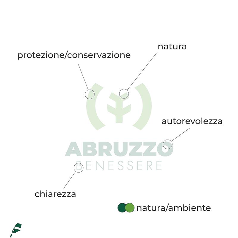 Abruzzo Benessere info logo - stilographico